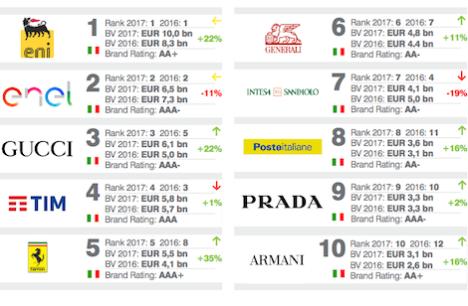 c473584c0d Il brand Gucci è tra i marchi italiani il cui valore monetario è cresciuto  maggiormente in un anno, passando da un valore monetario di 5 miliardi  (2016) a ...