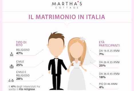 Un'indagine di Martha's Cottage: Spose 2.0: il matrimonio è in digitale