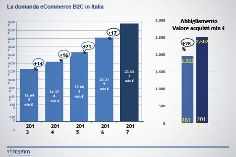 cheap for discount a68d1 f2eb0 Ceo Roundtable on fashion innovation: Liscia (Netcomm): «E ...