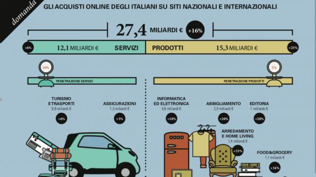 detailed look f3cb8 43f43 osservatorio politecnico/netcomm: Italiani e acquisti online ...